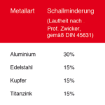 ATL_Tabelle_Metallarten